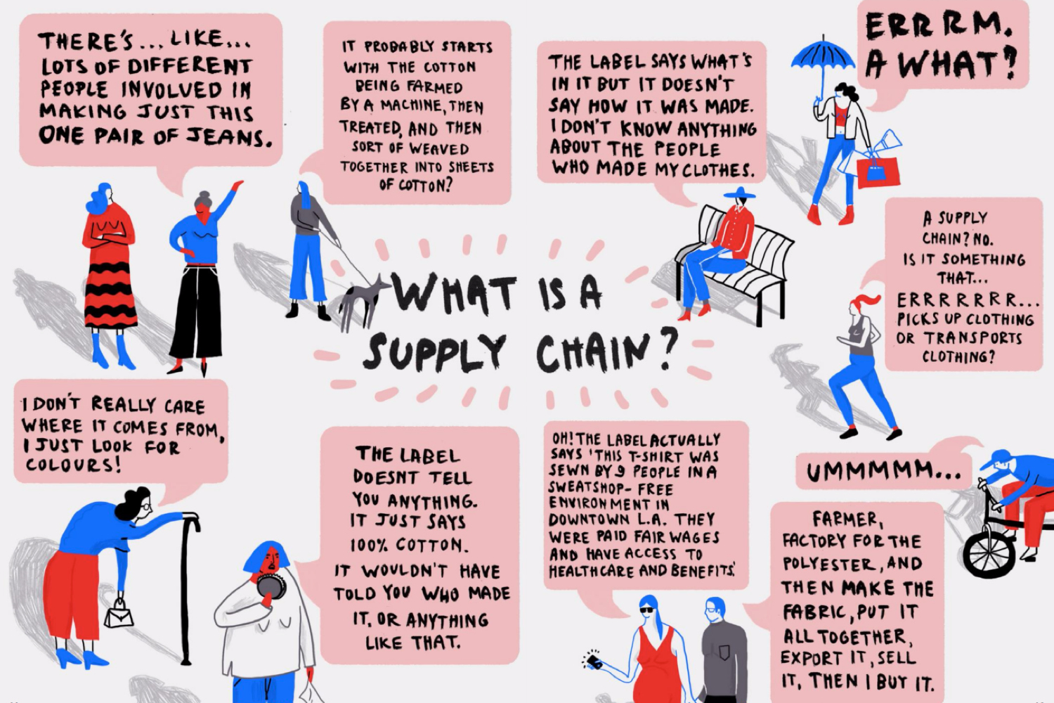 What is a supply chain? Explanatory cartoon from Money Fashion Power Fanzine. Image courtesy of fashionrevolution.org