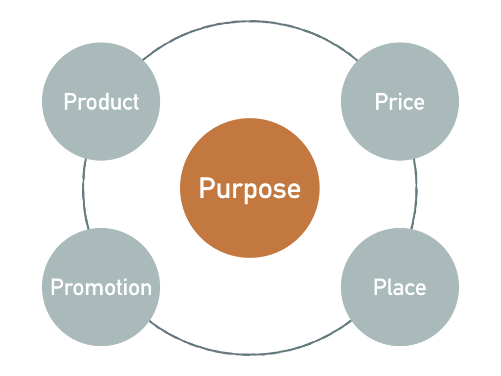 Purpose Marketing.jpeg