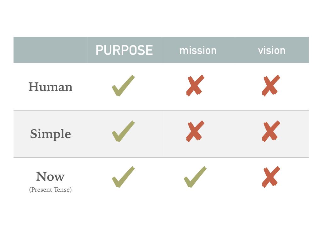 Purpose Comparison.jpeg