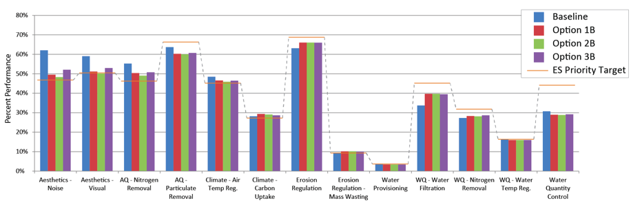 EcoMetrix Solutions Group chart showing ecosystem performance by design option. These outputs helped the teams prioritize ecosystem services and identify performance gaps.