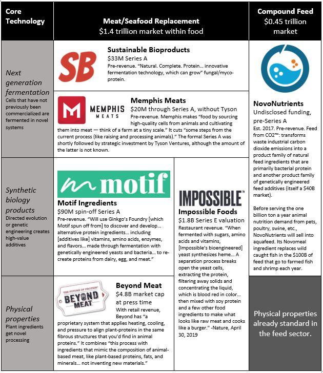 Novonutrients Blog Chart.JPG