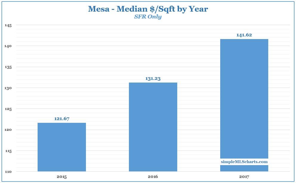 AZ 180122 - mesa price per sqft.jpg