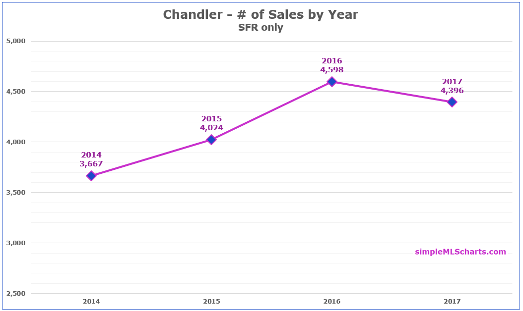 AZ 180129 - chandler sales volume.jpg