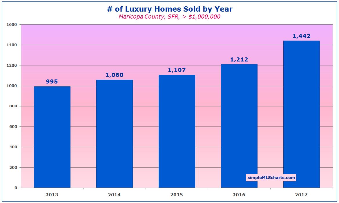 AZ 180205 - luxury sales.jpg