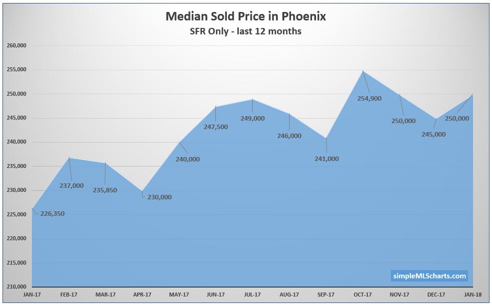 AZ 180219 - median price phx.jpg