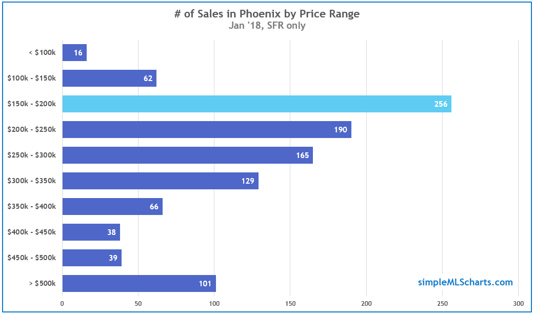 AZ 180228 - phoenix by price range.jpg