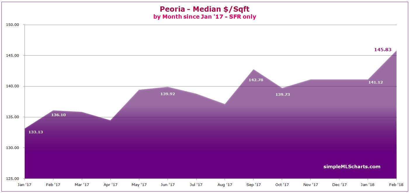 AZ 180319 - peoria ppsqft.jpg