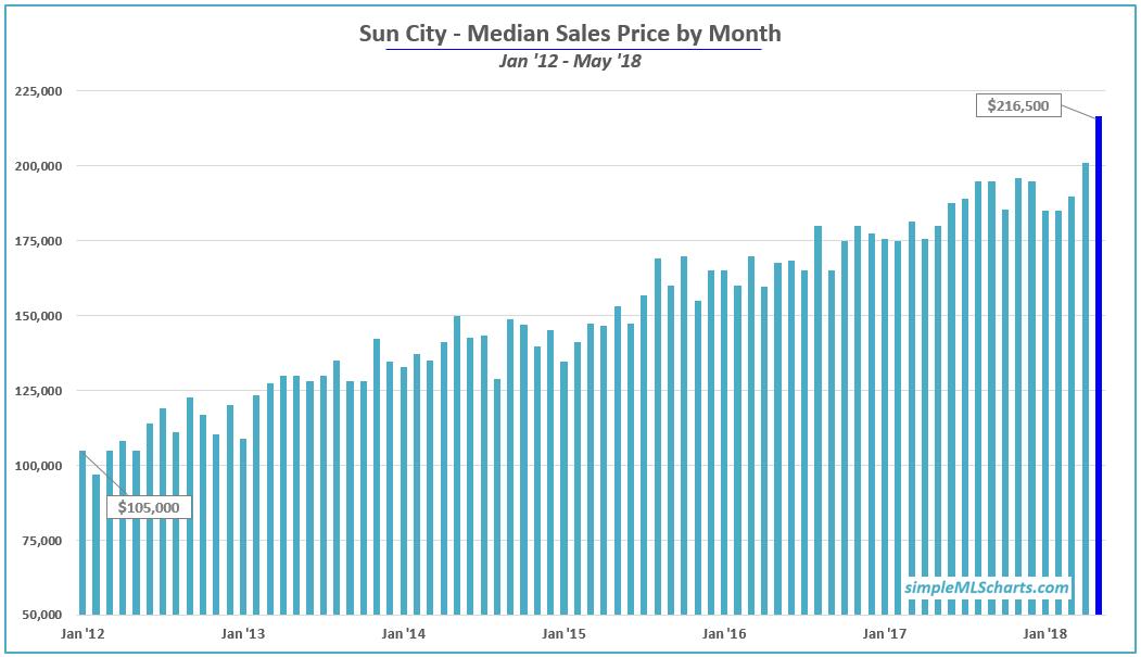 AZ 180622 - sun city med price.jpg