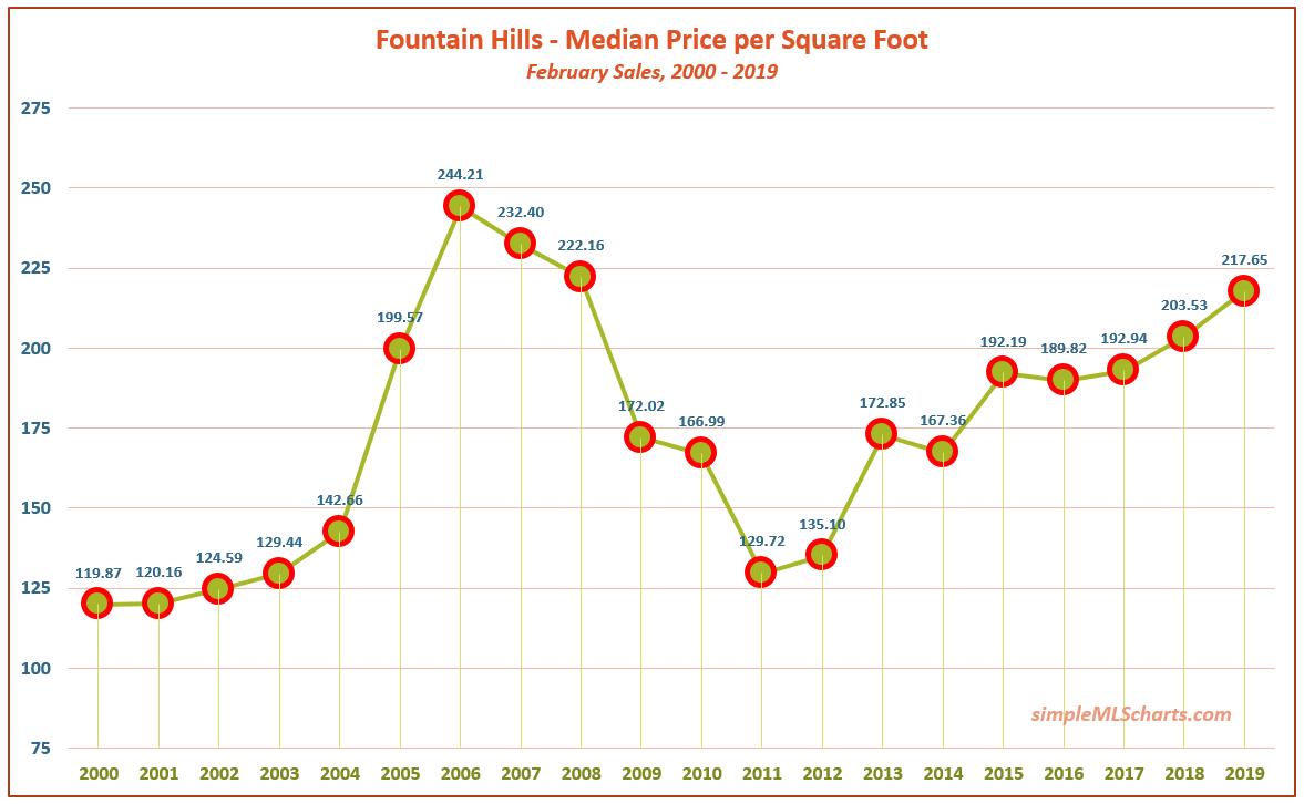 AZ 190401 - fountain hills ppsf.jpg