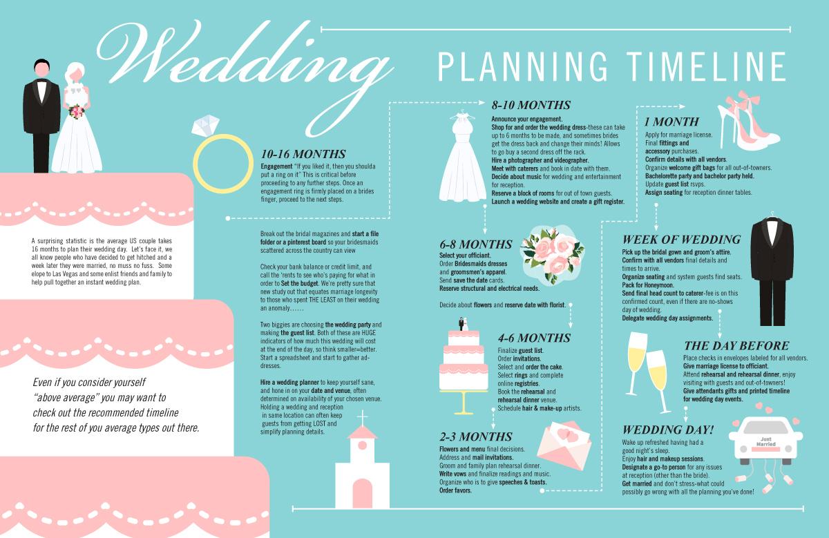 PHM Wedding-Timeline.jpg