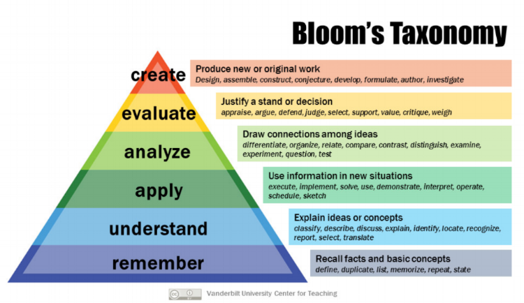 Retreived from  https://cft.vanderbilt.edu/guides-sub-pages/blooms-taxonomy/