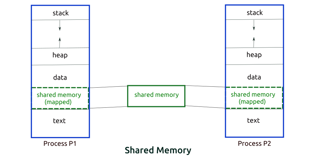 shared-memory.png