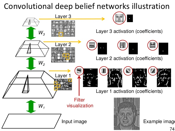 deep-belief-nets.jpg
