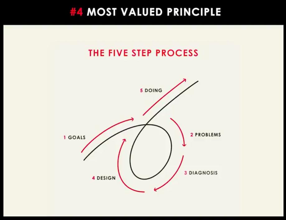 5-step-process.png