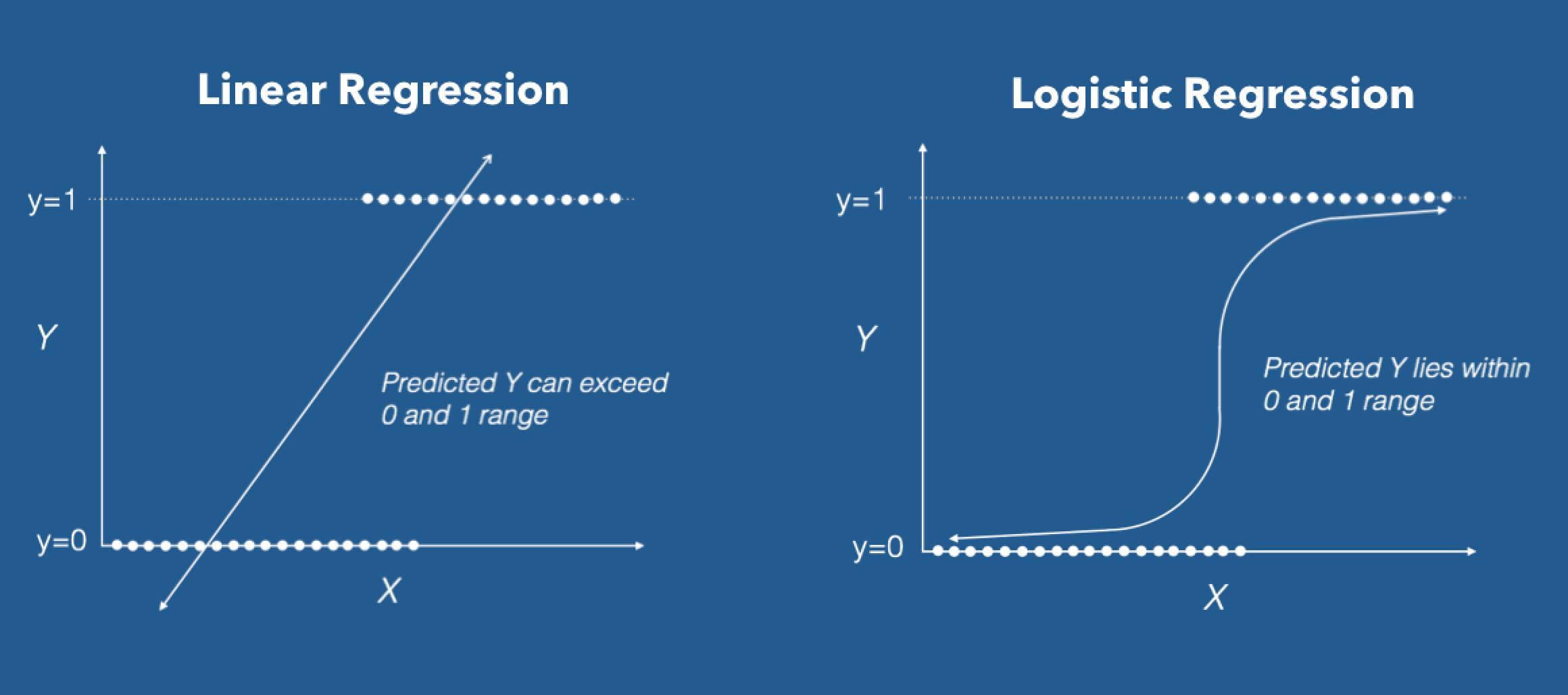 Logistic Regression in R Tutorial - DataCamp (Ed-Tech Platform)