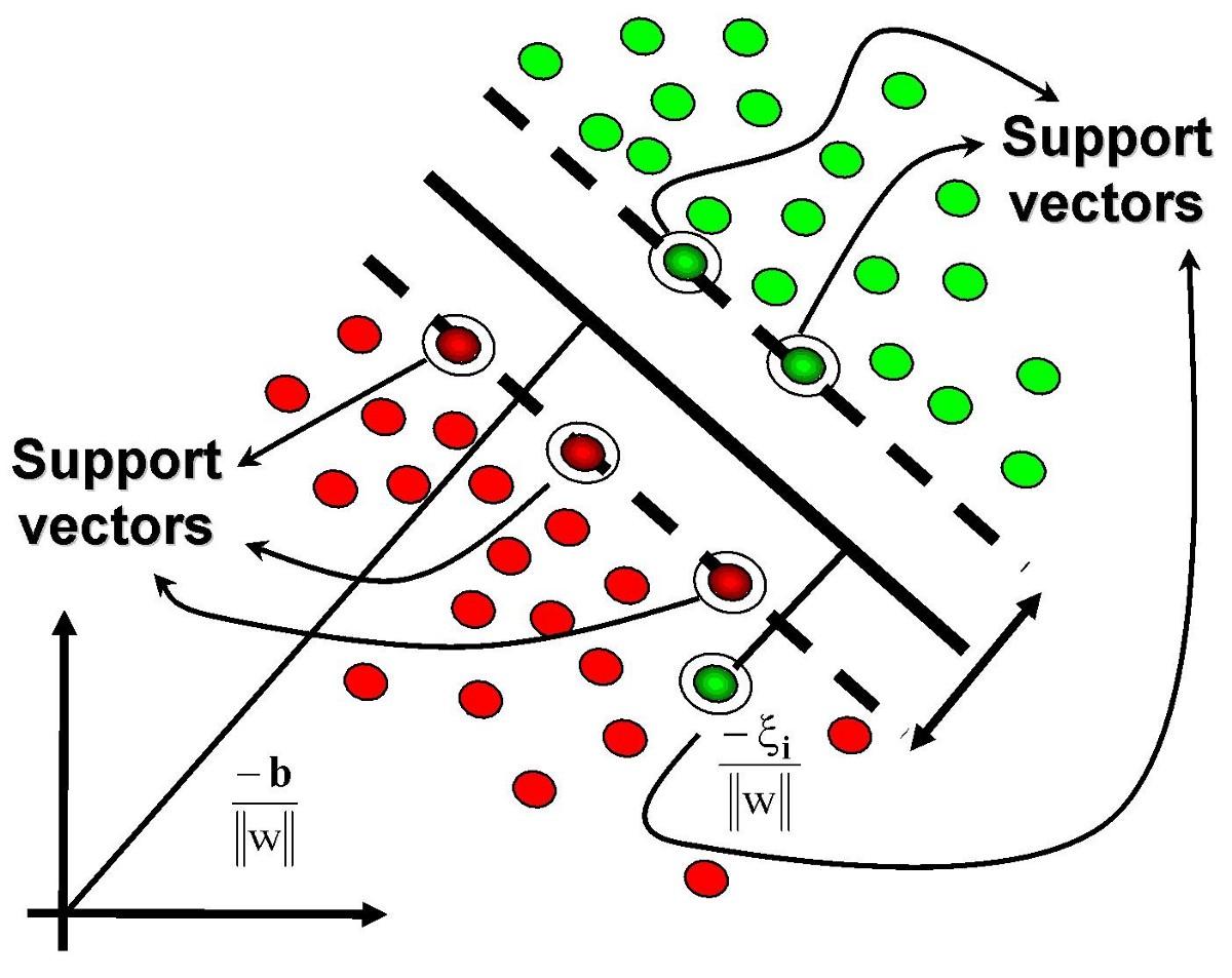 Support Vector Machines in R Tutorial - DataCamp (Ed-Tech Platform)