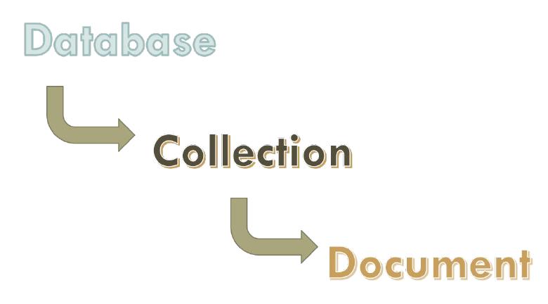 mongodb-hierarchy.png
