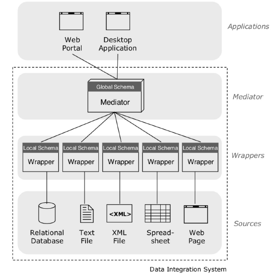 view-based-data-integration.png