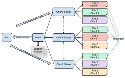 Google-File-System.png