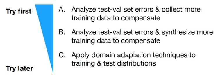Josh Tobin at Full Stack Deep Learning Bootcamp November 2019 ( https://fullstackdeeplearning.com/november2019/ )