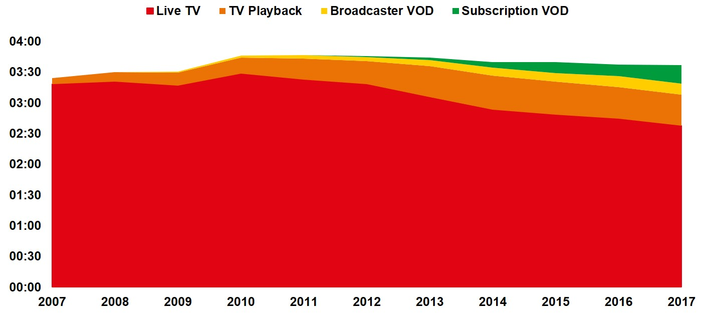 The Case For TV Advertising