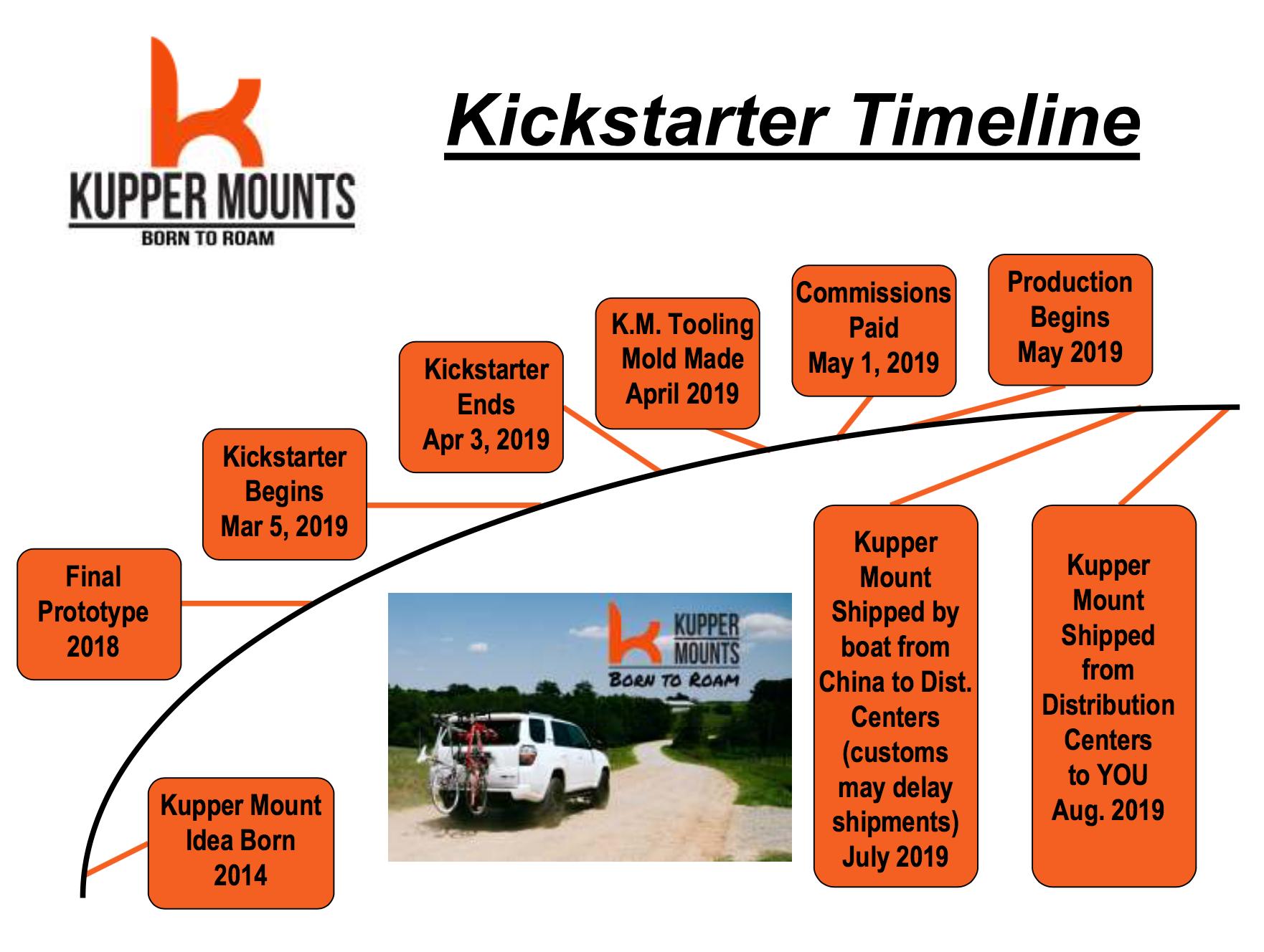 Kupper Mounts Time Line for Kickstarter Crowdfunding Campaign.png