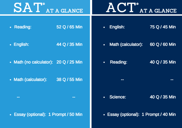 SAT and ACT at a glance.png