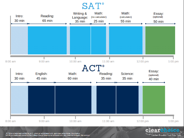 Format of SAT and SAT.png