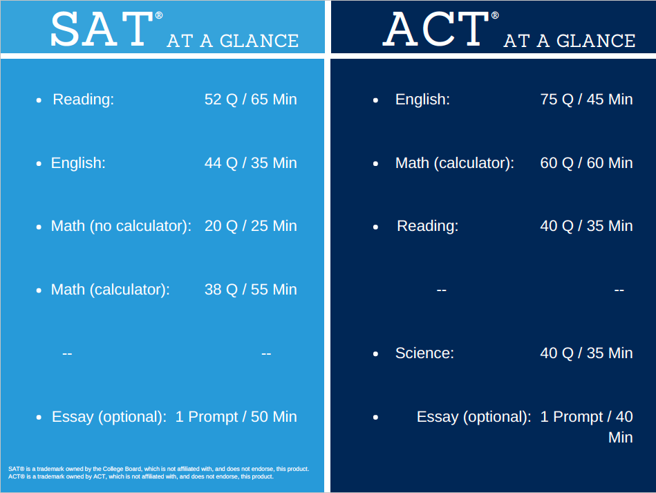 SAT vs ACT Section Lengths