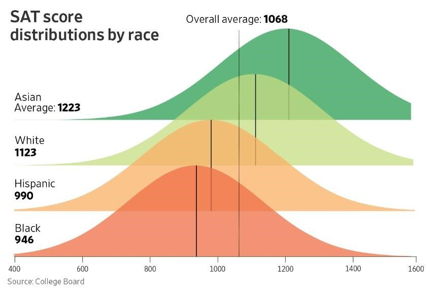 sat-averages-by-race.jpg