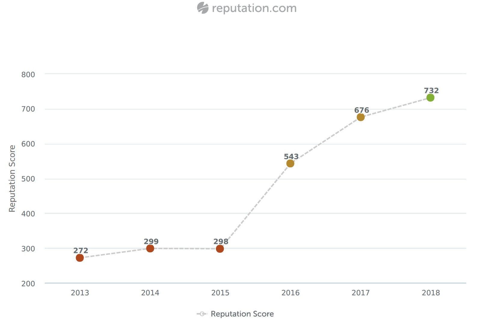 Middlekauff Ford Reputation Score Via Reputation.com, as of March 2018    NOTE: We did not use reputation review request software. Ford utilizes Reputation.com to accurately measure an average reputation score from around the web.