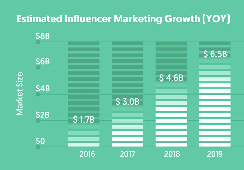 Source: Influencer Marketing Hub, 2019