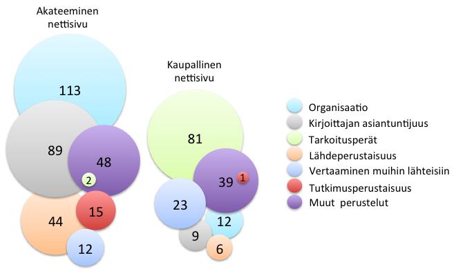Kuvio 1. Kuudesluokkalaisten (n = 426) relevantit perustelut (n = 494) akateemisen ja kaupallisen nettisivun luotettavuusarvioinneilleen. Ympyrän sisällä oleva luku on oppilaiden esittämien perustelujen yhteismäärä.