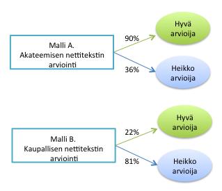 Kuvio 1. Tarkkuus, jolla mallit pystyivät ennustamaan nettitekstien arvioinnissa suoriutumista lukutaitojen perusteella (lukusujuvuus, ymmärtäminen)