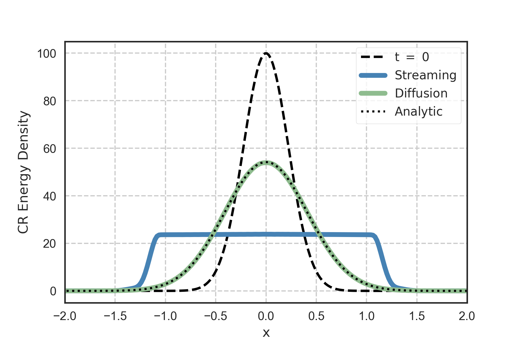 Figure 3:  Although no analytic solution exists for cosmic ray streaming, we compare the evolution of an initial Gaussian overdensity of cosmic ray energy under diffusion and streaming.
