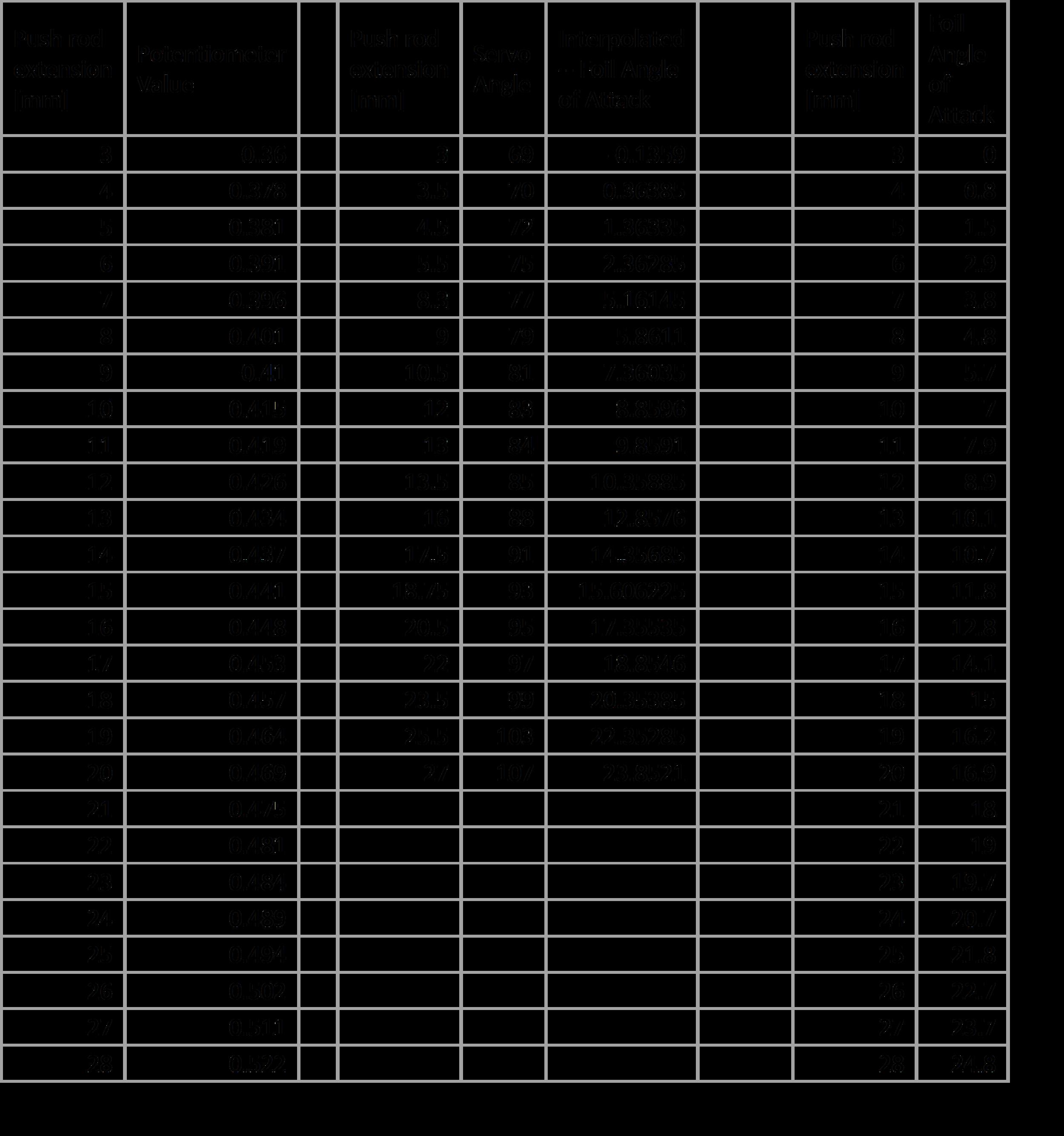 Flap_Calibrations.png