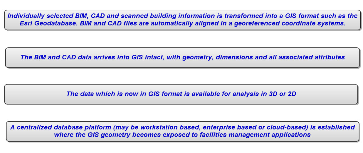 2011/06/06 BIM&CAD to GIS Paper — CDV
