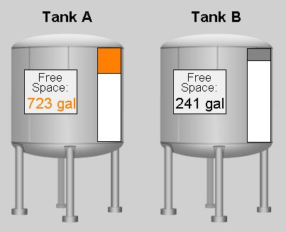 Paint Tanks Level Displayed in Gallons (gal)