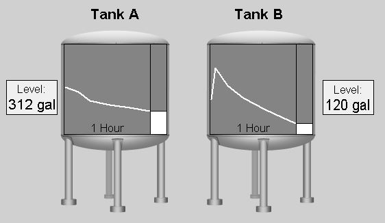 Paint Tanks Level Displayed in Gallons (gal) with 1 Hour Trends.