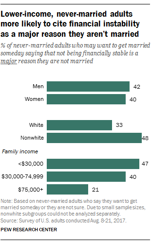 FT_17.09.14_Marriage_Lowerincome.png