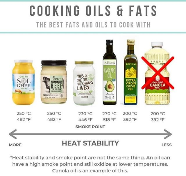 Get all the good info from our girl @healthcoachkait  #healthcoach #oiloxidation #gheeforcookingisthebest #cookwithghee #solghee #cookingghee #healthcoachstyle