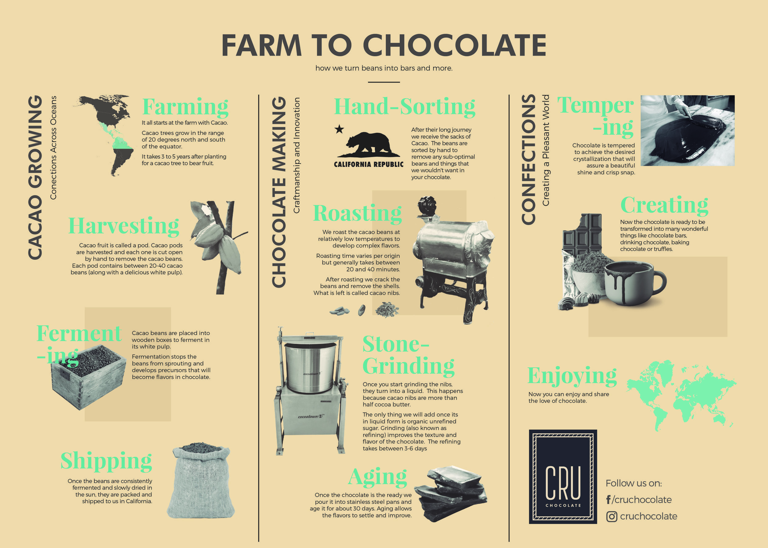 Chocolate made from scratch using Specialty Cacao - It's a long journey from the Cacao tree growing on farms in filtered sunlight to the Chocolate made just for you.