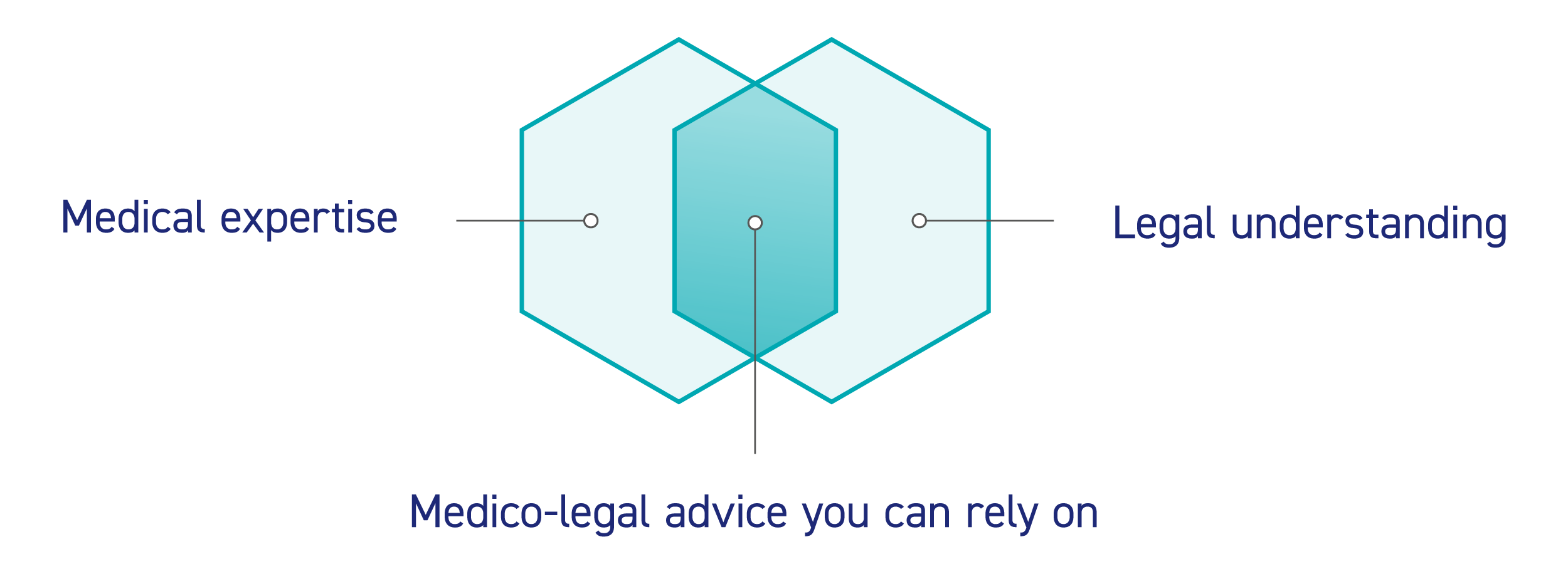 Medico-Legal-advice-you-can-rely-on_McCollum-Consultants.png
