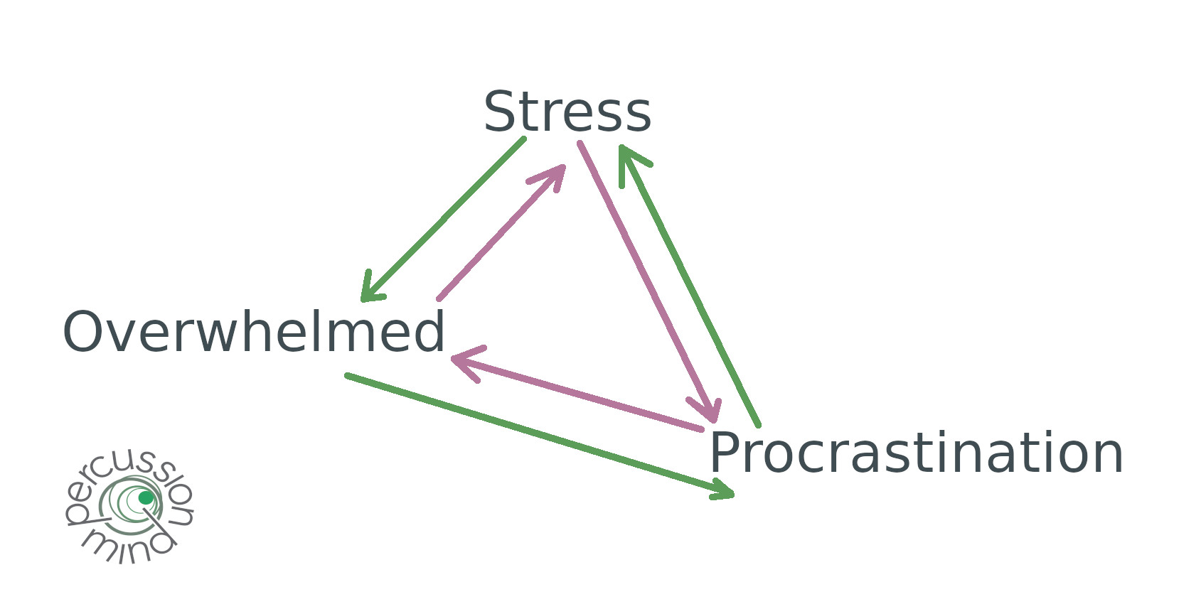 Procrastination-Stress-Overwhelm graphic.jpg