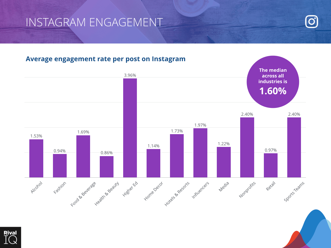 2019-instagram-engagement-by-industry.png