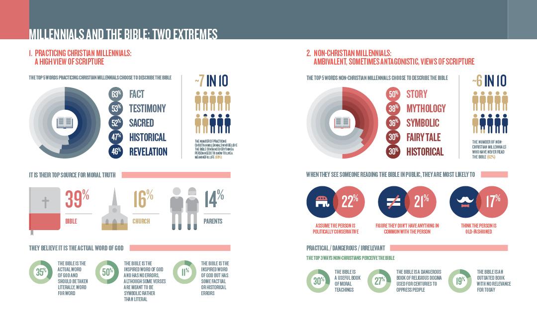 Millennials and the Bible.jpg