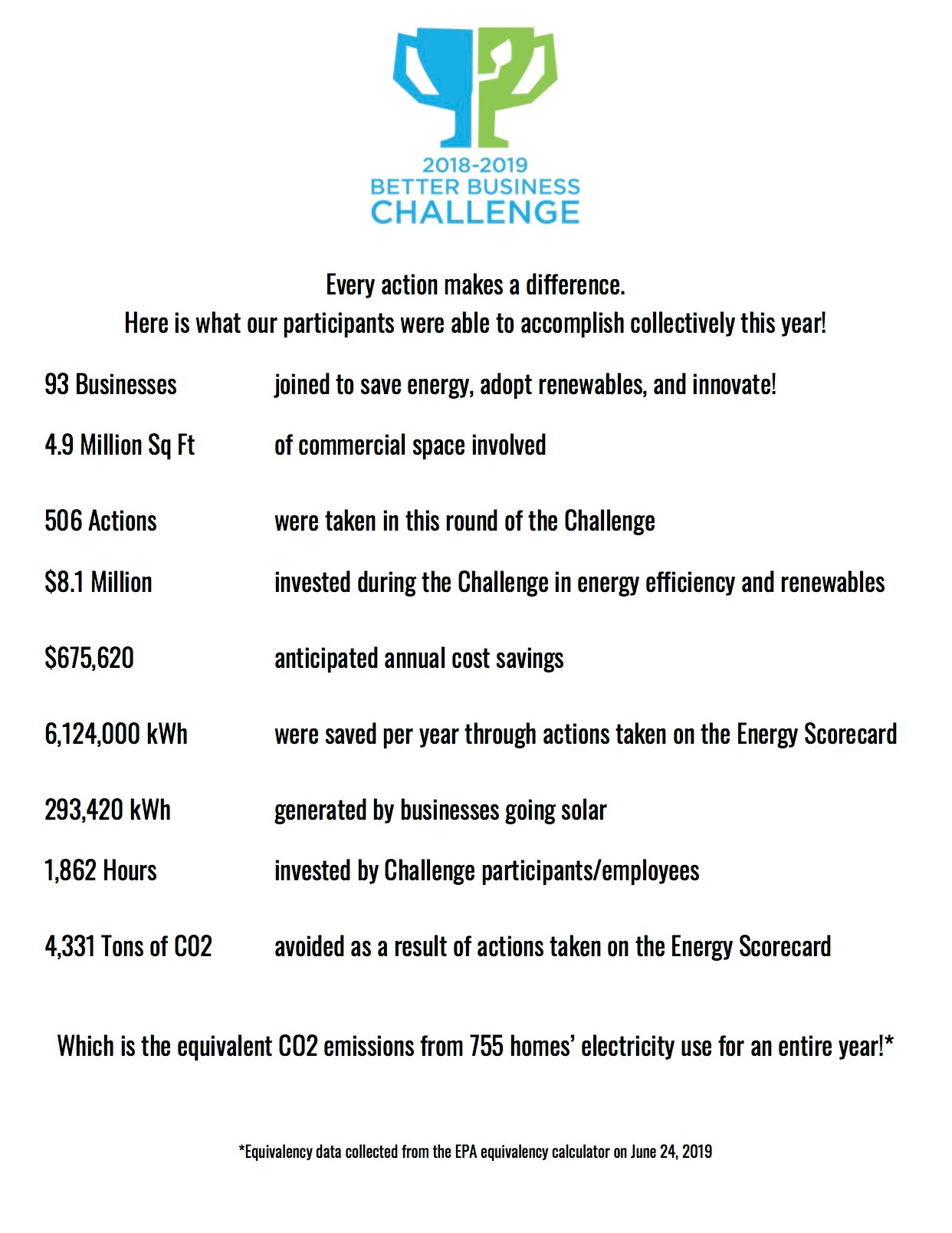 2019+Challenge+by+the+Numbers_final_v2.jpg
