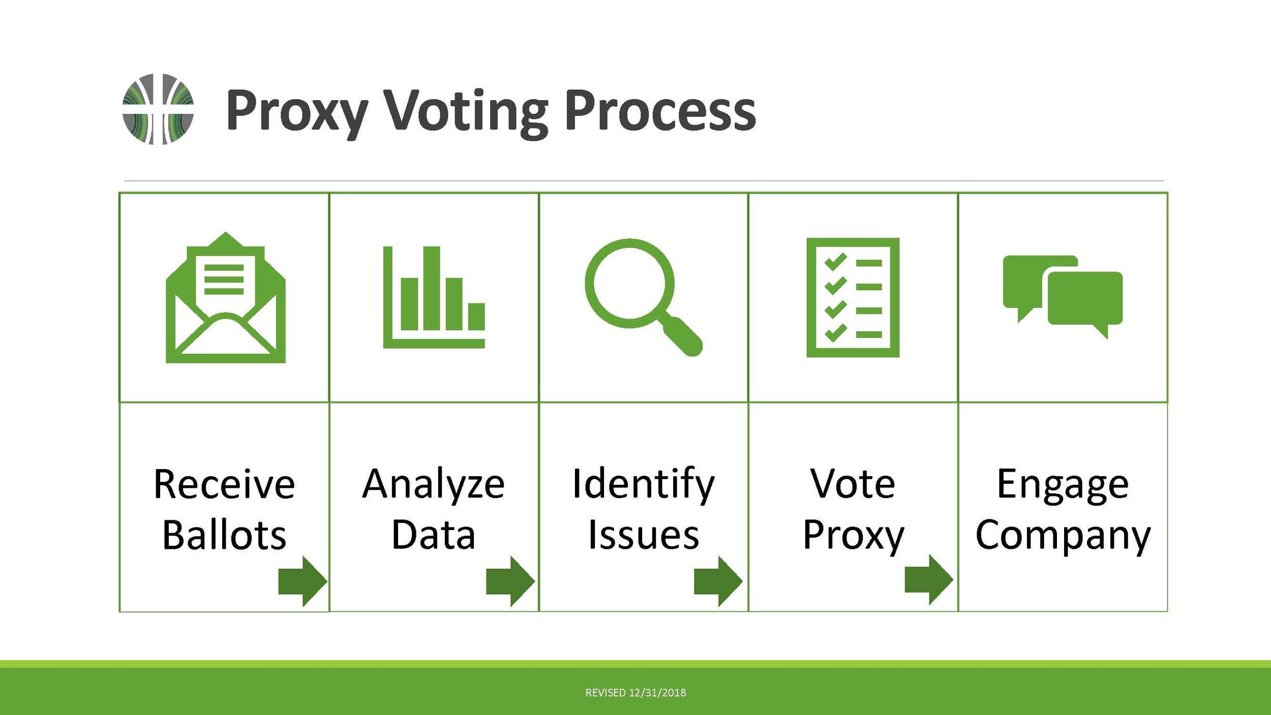 IWP Capital Proxy Voting Presentation (2019)_Page_6.jpg