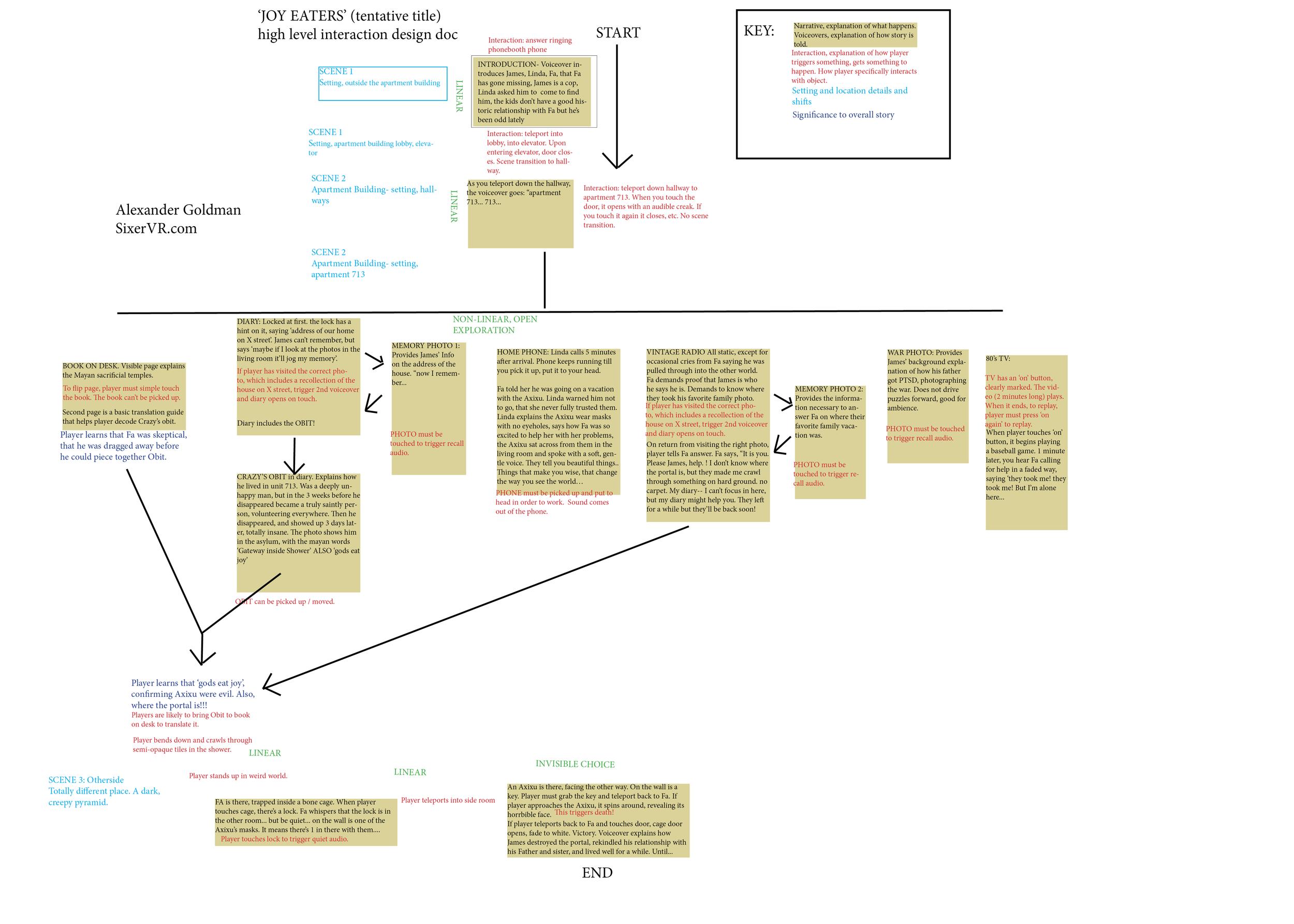 JOY EATER design doc overview.png