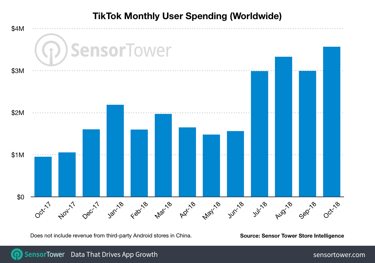 Tiktok-revenue-per-month.png